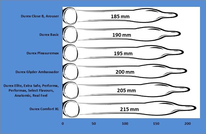 Kaip suzinoti savo dydi uz prezervatyva