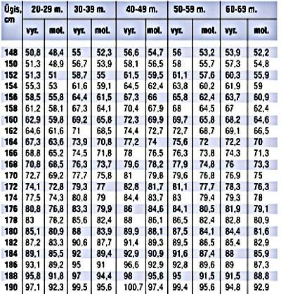 Vidutinis 16 metu paaugliu vidutinis dydis